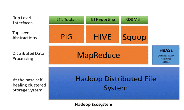 hadoop tutorial in bangalore