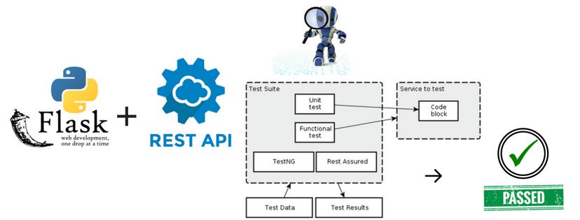 restful web api tutorial