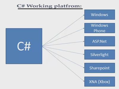 c sharp programming tutorial pdf