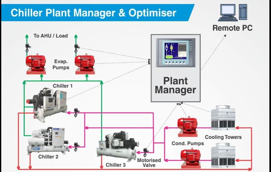 plant design management system tutorial pdf