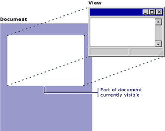mfc document view architecture tutorial