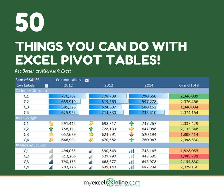 pivot table excel 2007 tutorial pdf
