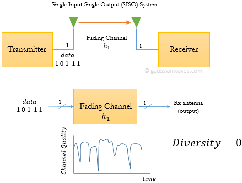 frequency division multiplexing tutorial