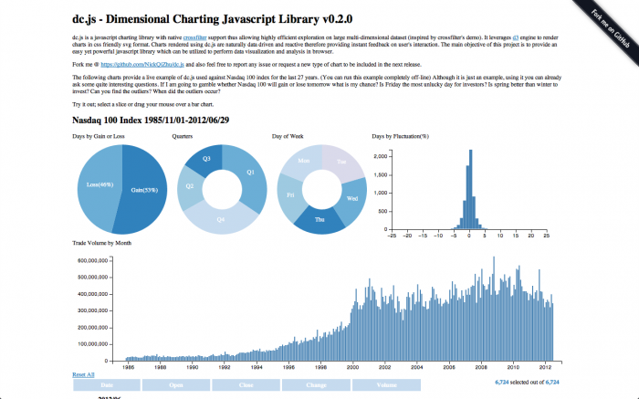 d3 js bubble chart tutorial