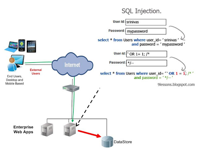 blind sql injection tutorial step by step