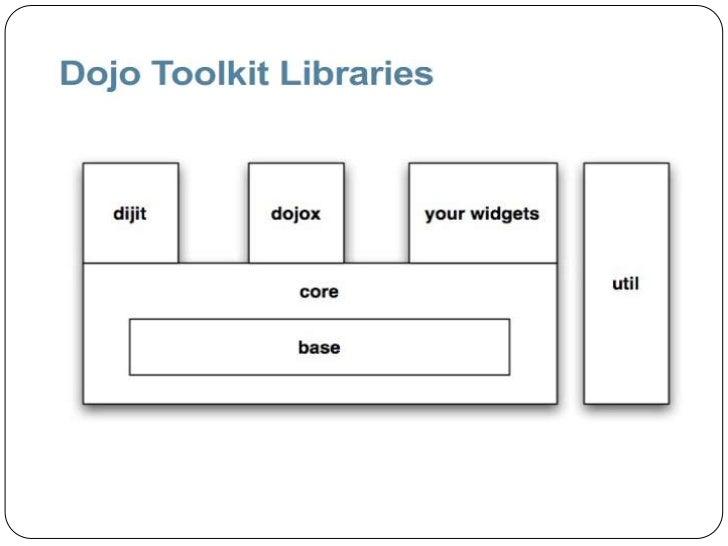 dojo javascript framework tutorial