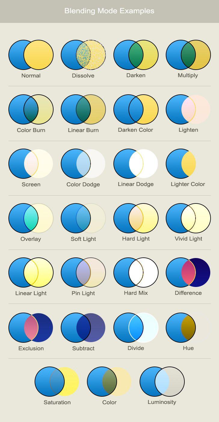 illustrator blend tool tutorial