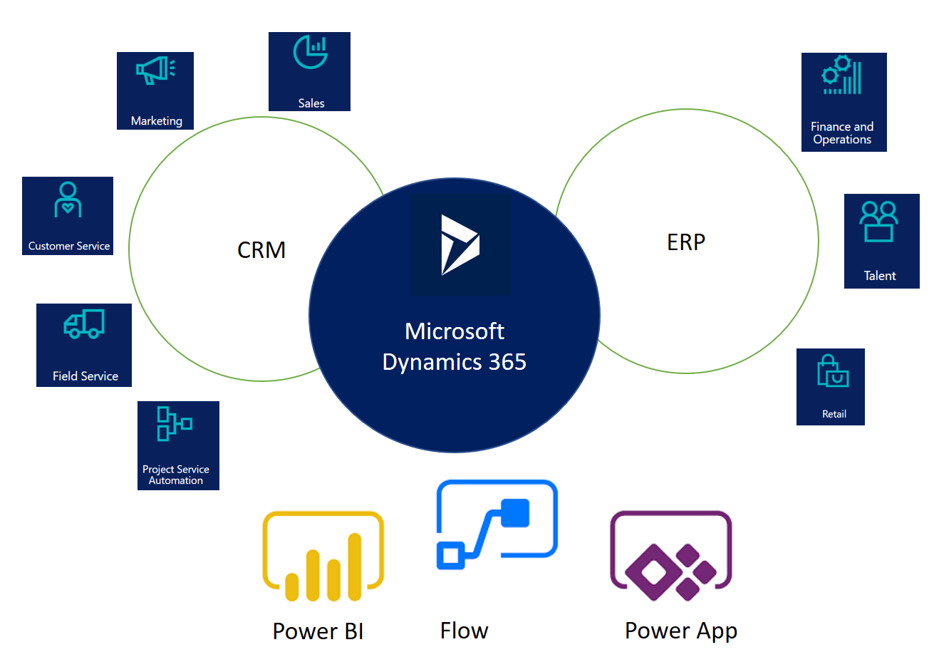 microsoft dynamics nav 2017 tutorial