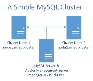 mysql cluster tutorial centos