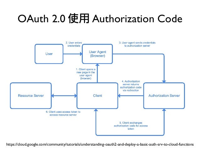 oauth 2.0 tutorial php