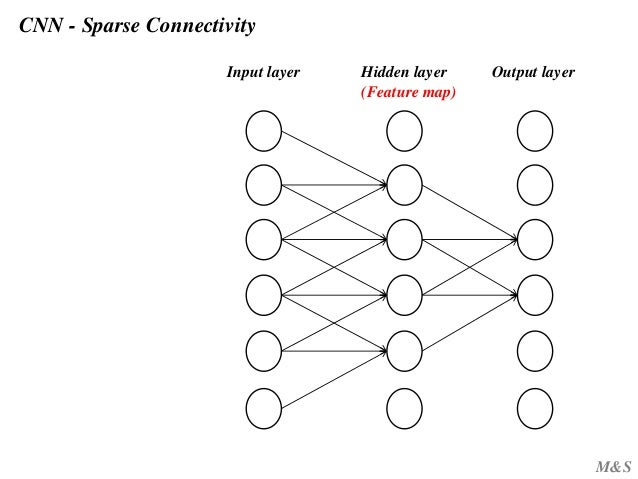 theano tutorial neural network